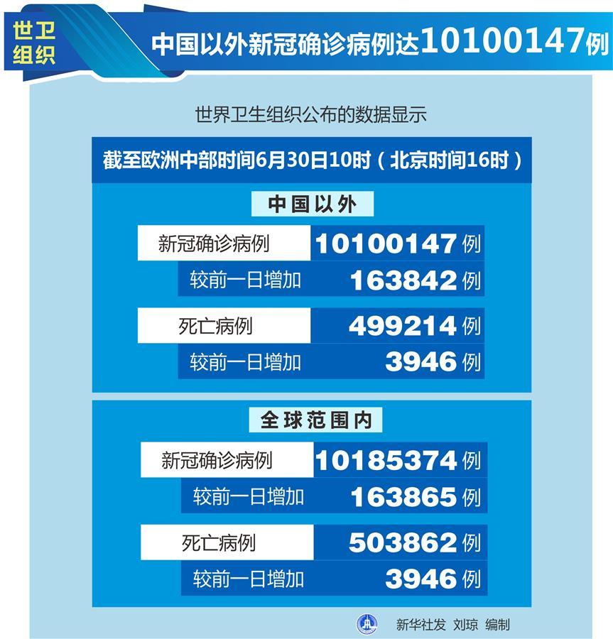 (图表)[国际疫情]世卫组织:中国以外新冠确诊病例达10100147例