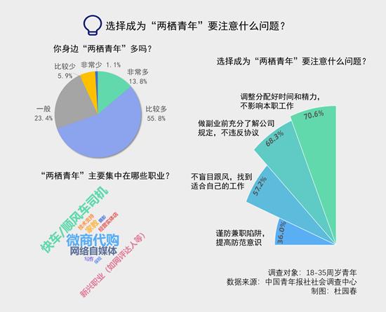 """九成受访青年计划成为""""两栖青年"""" 三成已实现"""